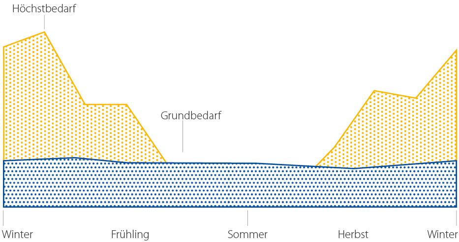 Grafiik-Leistungsbereich-hdg-spanner-strom-waerme